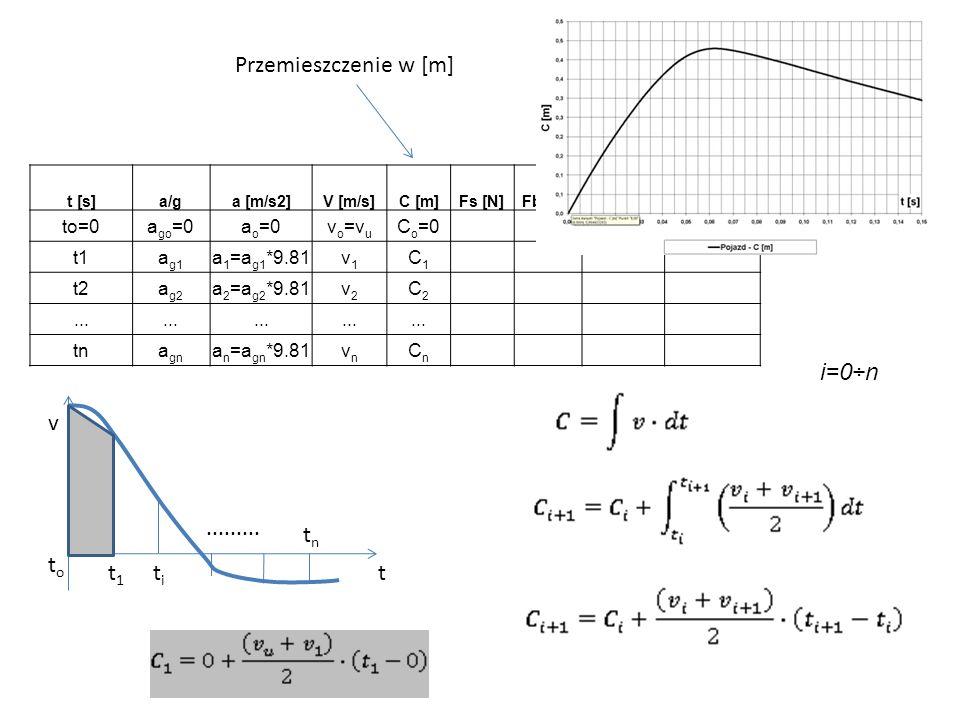 Przemieszczenie w [m] i=0÷n v ......... tn to t1 ti t to=0 ago=0 ao=0